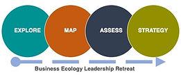 Business Ecology Retreat.jpg