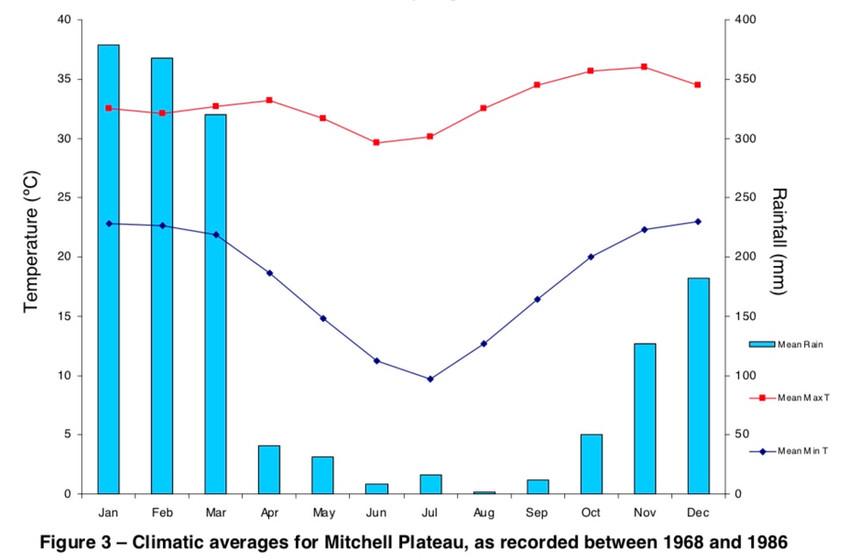 Mitchell-Plateau-Rainfall-Kimberley.jpeg