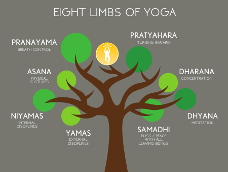 A Yin Journey Through the Eight Limbs of Yoga