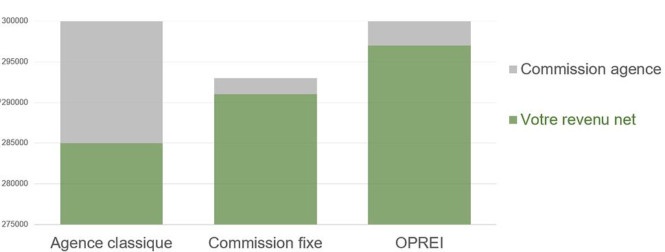 Comparatif commission 2.png