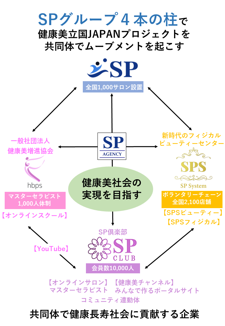 SP4本の柱.png