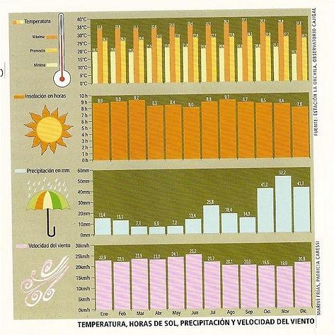 Clima de Los Roques.jpg