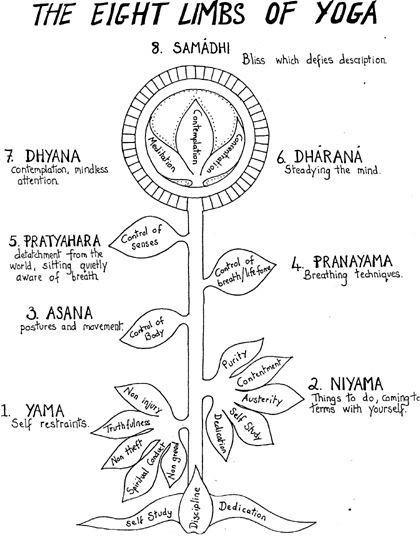 EIGHT LIMBS OF YOGA - ASHTANGA YOGA
