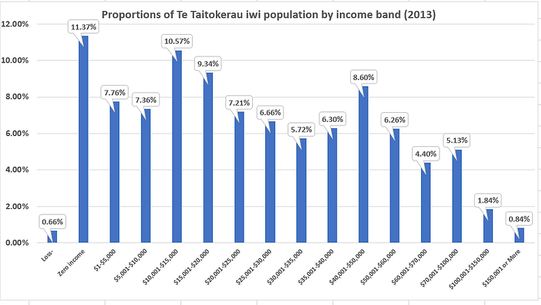 Income band by TT pop.PNG