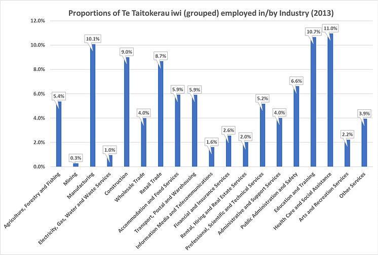 Iwi by industry 2013.png
