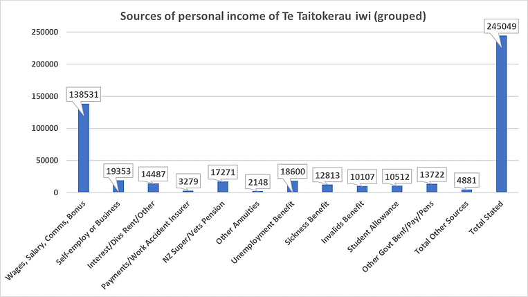 Sources of income TT 2013.png