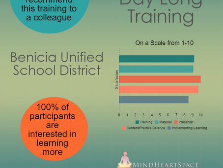A Good Day's Work-Outcomes of Mindfulness Training at Benicia Unified