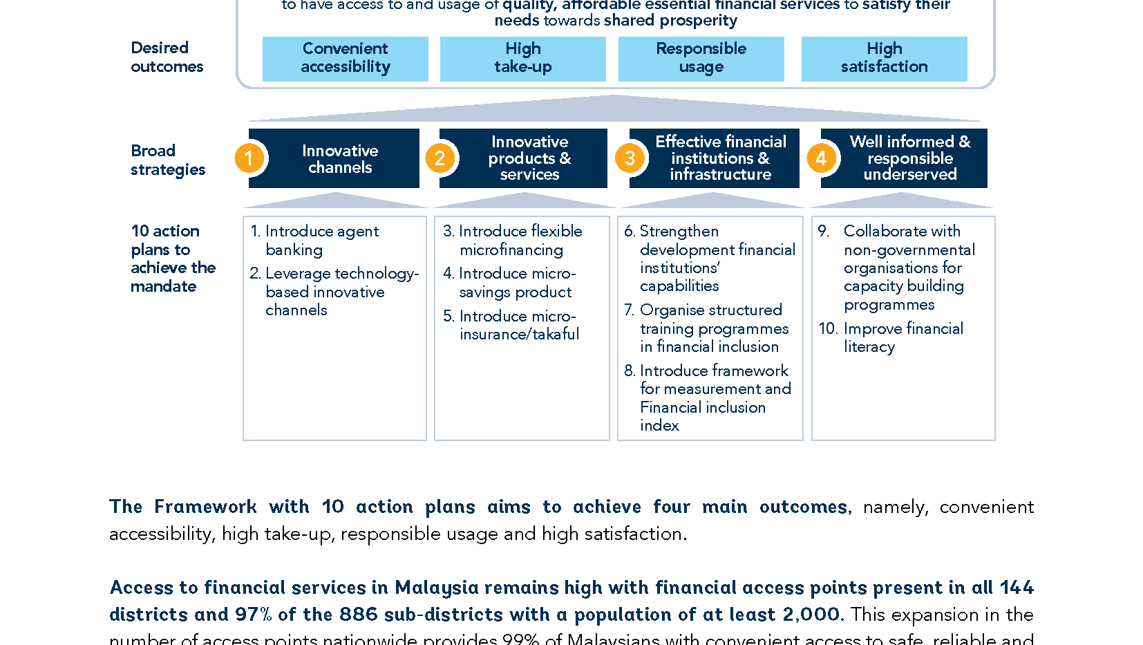 World Bank: Islamic Finance & Financial Inclusiveness (Inside Sample 3)