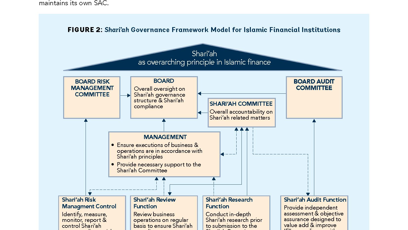 World Bank: Islamic Finance & Financial Inclusiveness (Inside Sample 2)