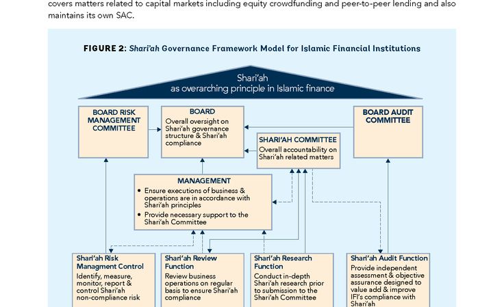 World Bank: Islamic Finance & Financial Inclusiveness (Inside Sample 2)