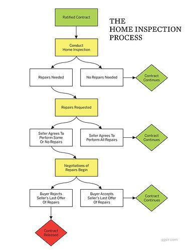 home inspection process.jpg