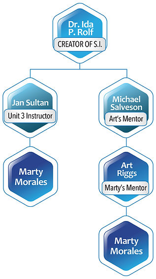 Marty's Structural Integration Lineage