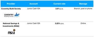 Best Junior Cash ISA rates March 2020