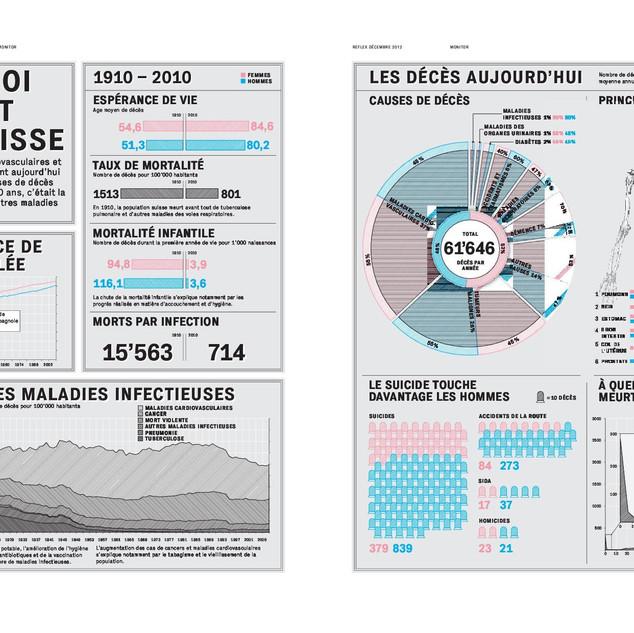 De quoi meurt la Suisse (Reflex, 2012)  Designer: onlab