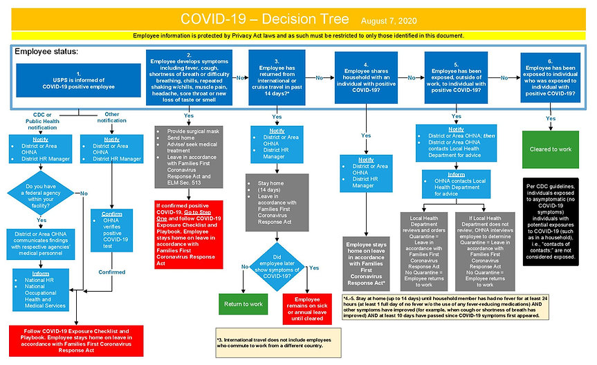 COVID-19 Decision Tree Aug_7_2020-page-0
