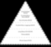 brandpyramid-01.png