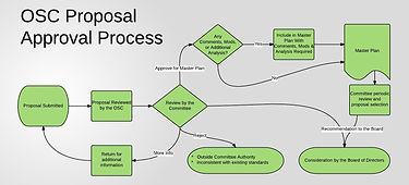 OSC Proposal Approval Process