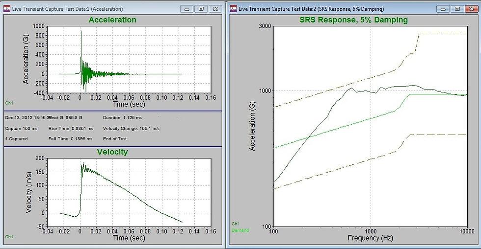 Shock response spectrum (SRS), Acceleration, & Velocity