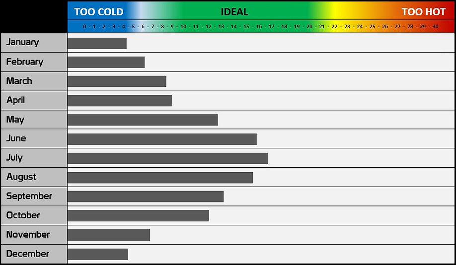 Average UK temperatures