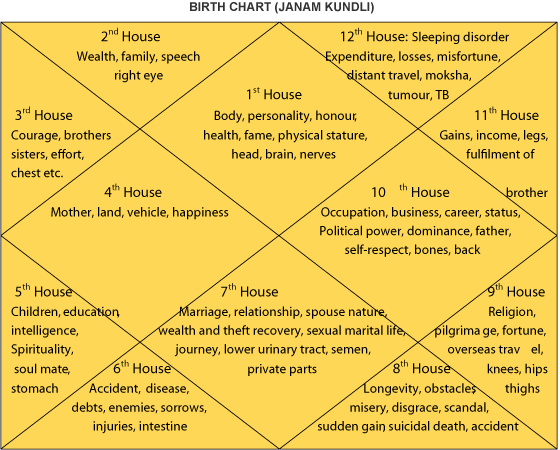 Birth Chart Service, Numerological Predictions, Palm Reading Online
