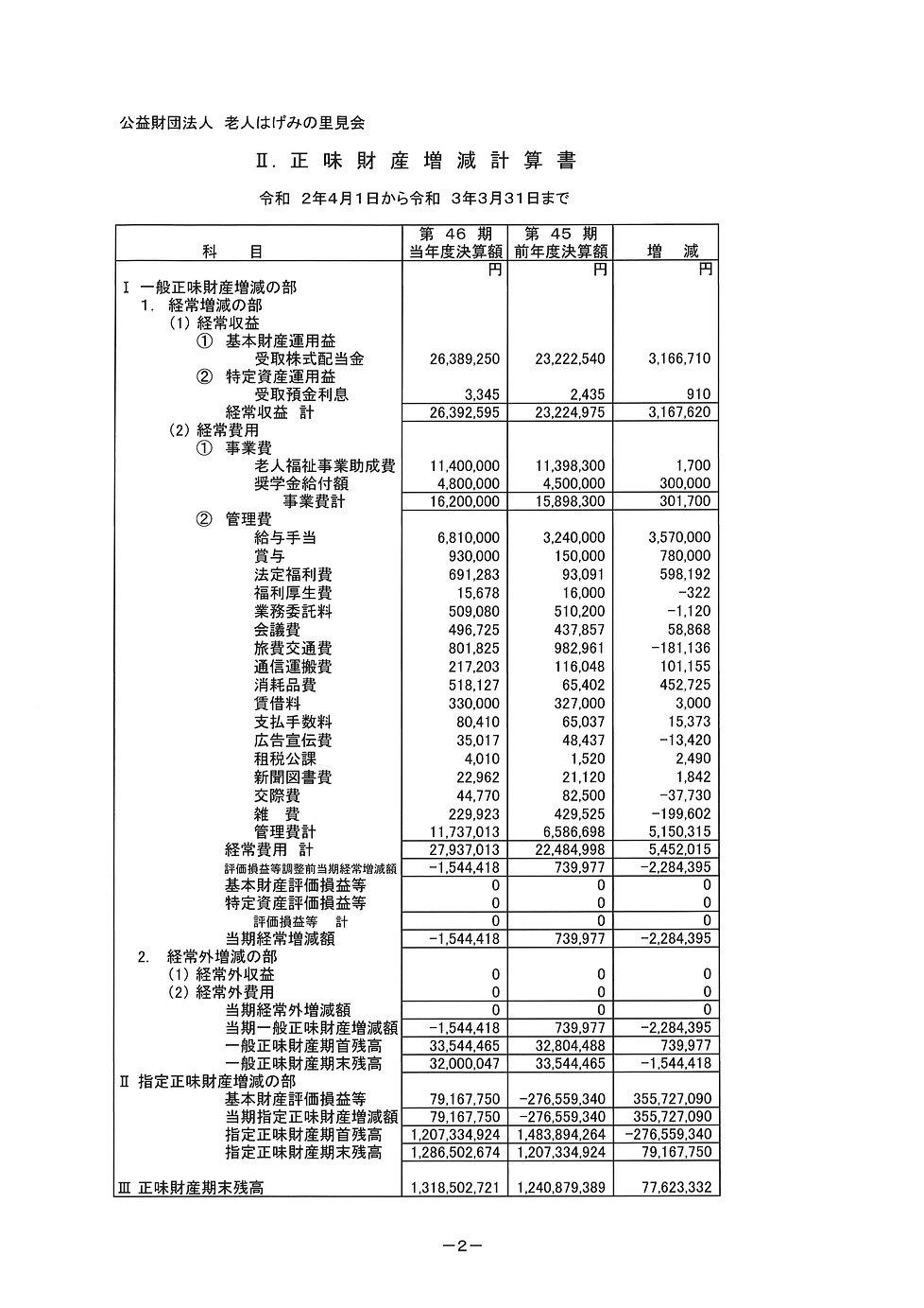 正味財産増減計算書 R3.3.31.jpg