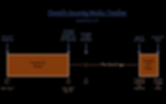 Daniel's Seventy 70 Weeks Timeline Church Age Gap Tribulation Jerusalem destroyed 70 A.D.