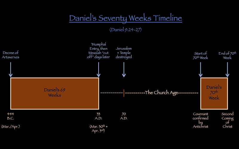 Daniel's Seventy 70 Weeks Timeline Church Age Gap Tribulation Jerusalem destroyed 70 A.D.
