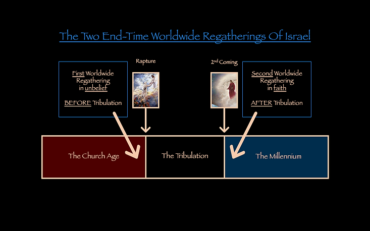 The Two End-Time Worldwide Regatherings of Israel Dispensational Chart