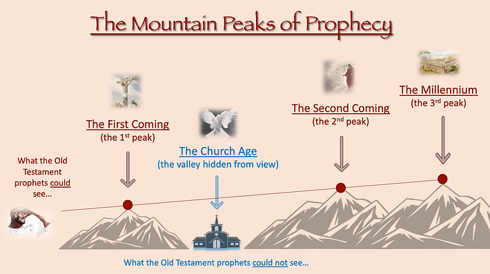 The Mountain Peaks of Bible Prophecy Dispensational Chart