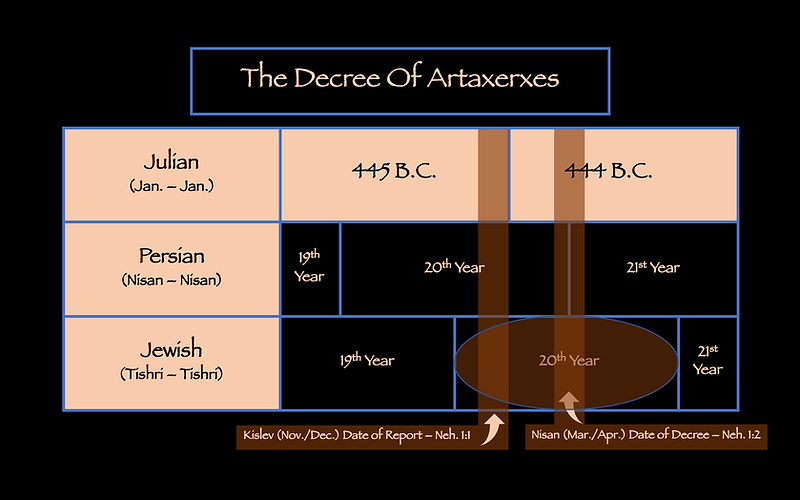 Decree of Artaxerxes Nehemiah 1:1 1:2 20th year Daniel 444 B.C. Prophecy Tishri Jewish Calendar