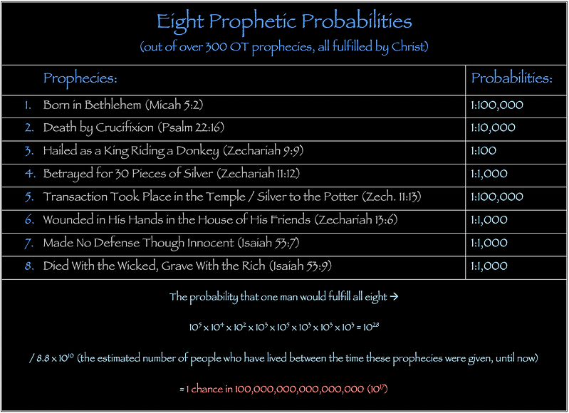 Eight Prophetic Probabilities our of over 300 Old Testament Messianic prophecies fulfilled by Christ