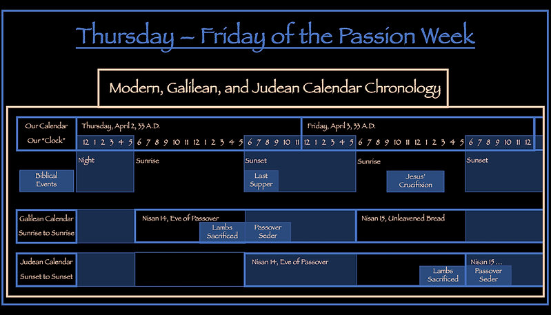 Thursday Friday of Passion Week Modern Galilean and Judean Calendar Chronology