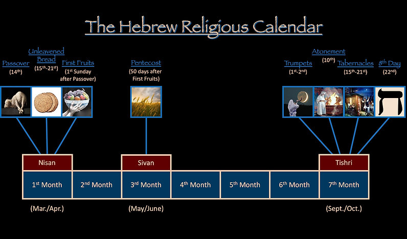 The Hebrew Levitical Feasts Religious Calendar Passover Unleavened Bread First Fruits Pentecost Trumpets Atonement Tabernacles 8th Eighth Day Nisan Sivan Tishri