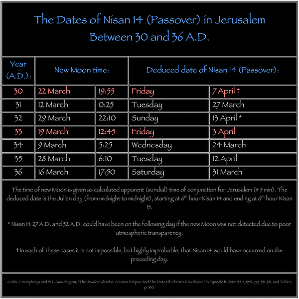 The Dates of Nisan 14 Passover in Jerusalem Between 30 and 36 A.D. moon eclipse Humphreys Waddington