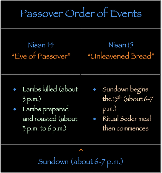 Passover Order of Events Lamb killed roasted eaten sundown Seder meal ritual Unleavened Bread Nisan 14 Nisan 15