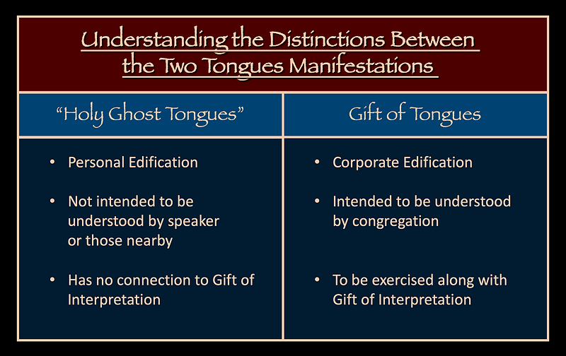 Understanding the distinction between the two tongues manifestations Holy Ghost tongues Gift of Tongues personal corporate