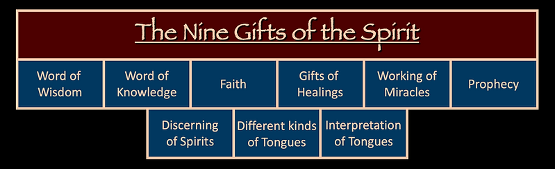 The Nine 9 Gifts of the Spirit wisdom knowledge faith healing miracles prophecy discerning of spirits tongues interpretation