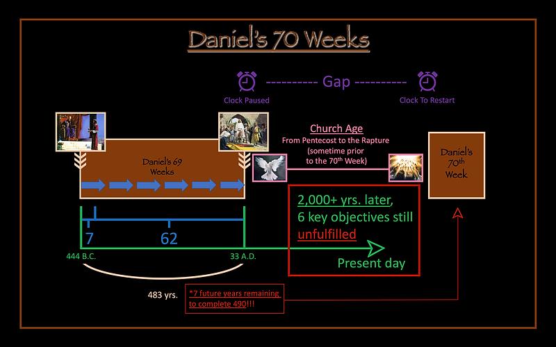 Daniel's 70 Weeks Gap Church Age Chart
