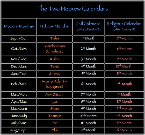 The Two Hebrew Calendars Modern months Hebrew months Civil Calendar Religious Calendar