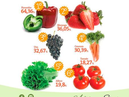 Alimento com alto Índice de Agrotóxico
