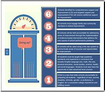 school improvement elevator speech