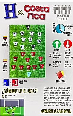 Infografía HONDURAS vs COSTA RICA