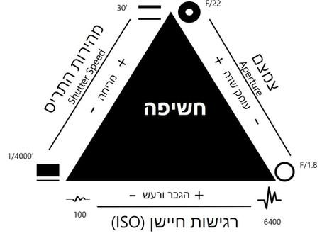 מהו משולש החשיפה - מאמר מס' 4 - התריס