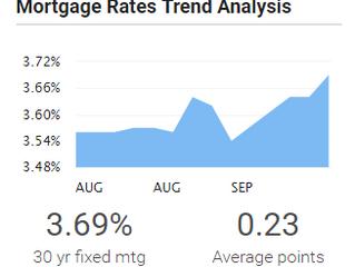 Mortgage Rates Continue Upward Trend