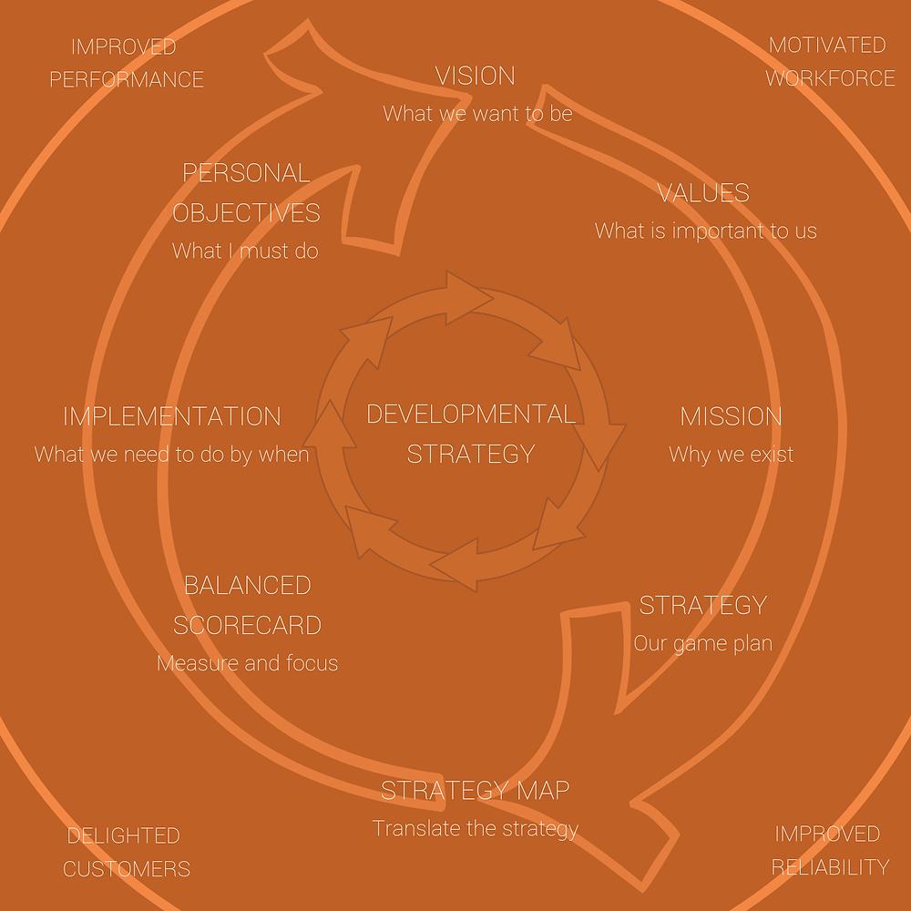 Model for Strategic Planning