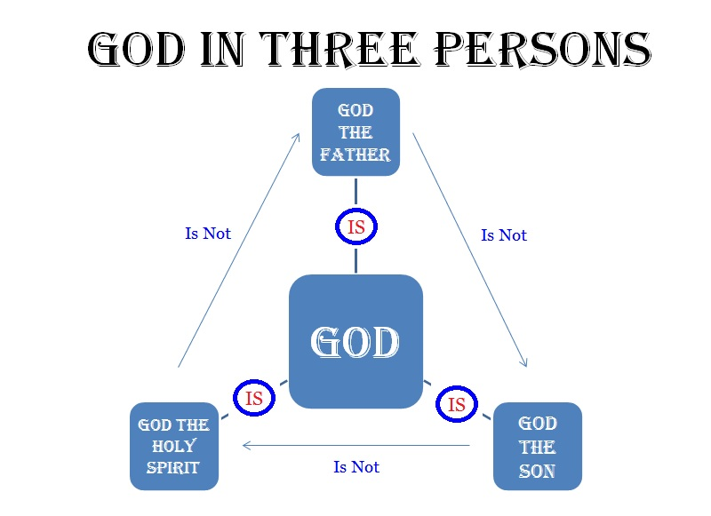 God in three Persons.png