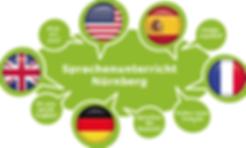 Sprachenunterricht Nürnberg