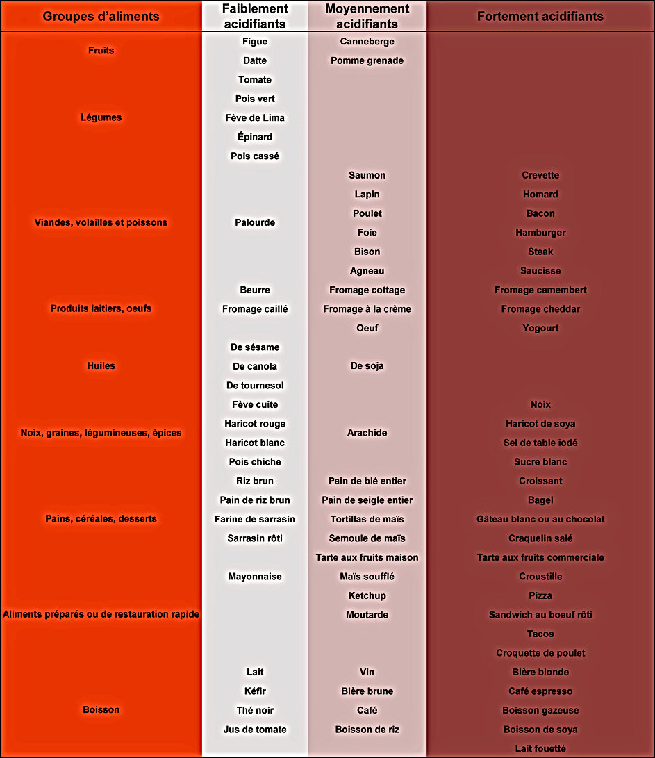 Aliments acidifiants