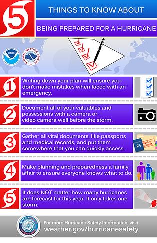Emergency Preparedness-Get A 7 Day Plan.