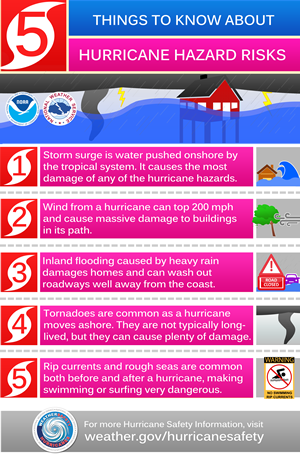 Emergency Preparedness-Hurricane Hazards